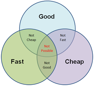 good fast cheap triangle